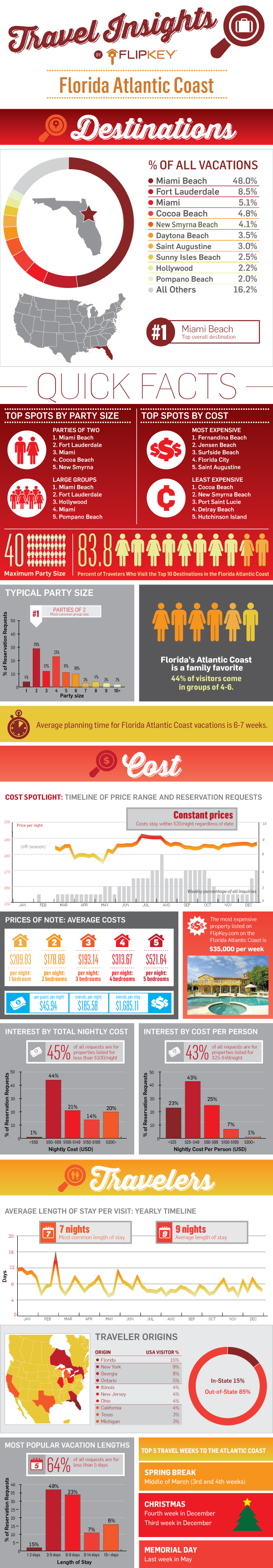 Atlantic Coast Travel Insights Infographics