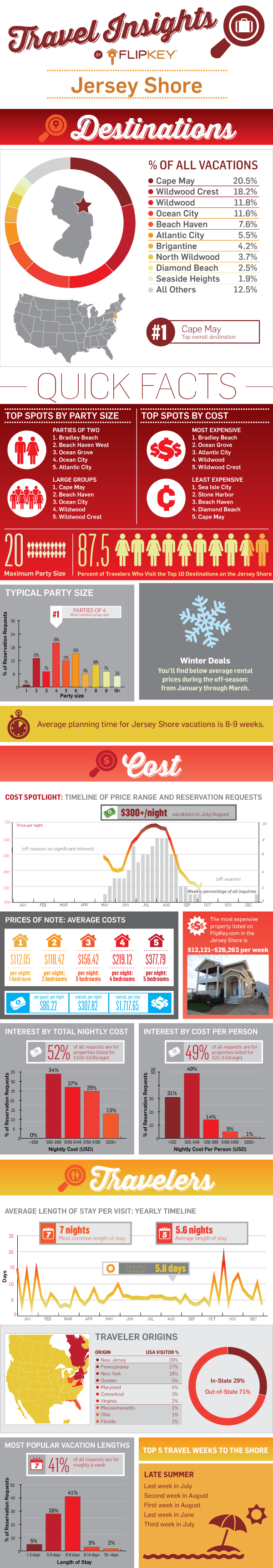 Jersey Shore Travel Insights Infographic