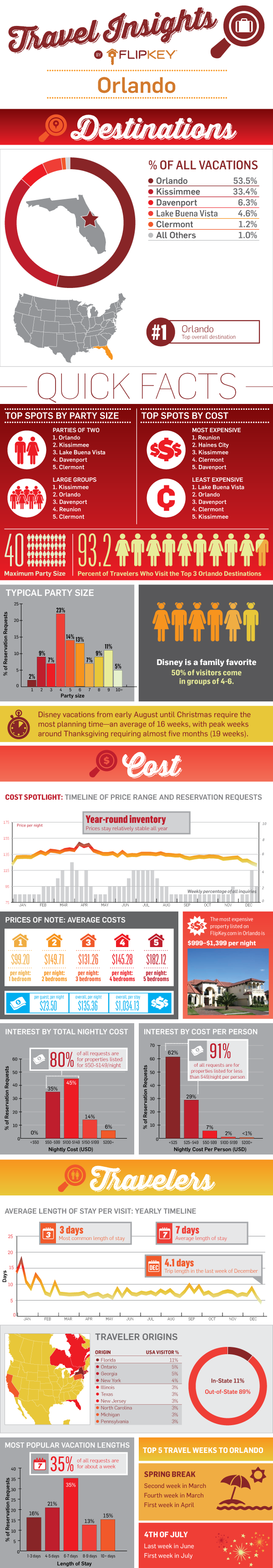 Disney Travel Trends by FlipKey